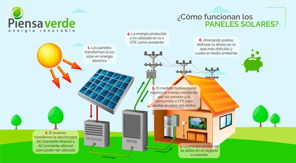 como funcionan paneles solares